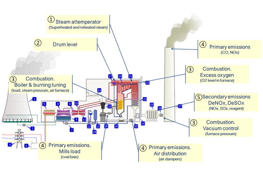 Coal-fired power plant ADEX Optimizers